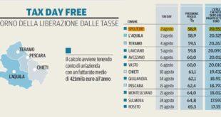 Spoltore primo comune in Abruzzo per il 'Free tax day'
