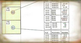 Inchiesta Piano d'Orta, Val Pescara martoriata dall'inquinamento industriale