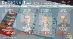 Abruzzo, Elezioni regionali: Instant pool Swg-TG7. Vince il centrodestra con Marsilio al 48%