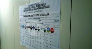Elezioni regionali: i risultati delle coalizioni in regione e dei candidati per la provincia di Pescara