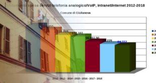 Giulianova all'avanguardia in Abruzzo per la qualità di specifici servizi digitali e razionalizzazione della spesa