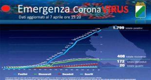 Coronavirus: in Abruzzo tornano ad aumentare i casi positivi, 78 i nuovi infetti – dati aggiornati al 7 aprile