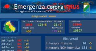 Coronavirus: in Abruzzo 60 nuovi casi positivi, sono 7 gli ultimi decessi  – dati aggiornati all'8 aprile