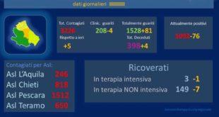 Coronavirus: in Abruzzo 5 nuovi casi, 4 decessi – dati aggiornati al 24 maggio