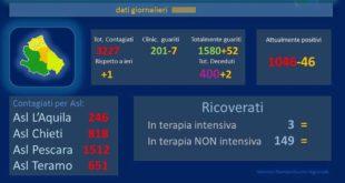 Coronavirus: Abruzzo, un solo caso di positività al Covid 19, 2 i decessi – dati aggiornati al 25 maggio