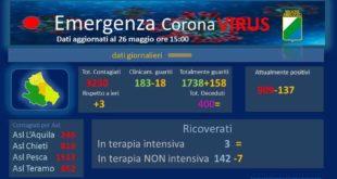 Coronavirus: in Abruzzo oggi 3 nuovi casi, nessun decesso – dati aggiornati al 26 maggio