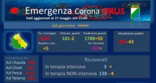 Coronavirus: in Abruzzo 5 nuovi casi, anche oggi nessun decesso – dati aggiornati al 27 maggio