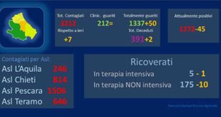 Coronavirus: in Abruzzo, 7 nuovi casi positivi, 2 i decessi – dati aggiornati al 21 maggio