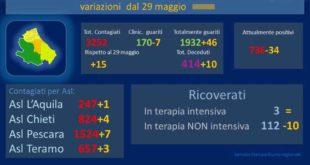 Coronavirus: in Abruzzo, dal 29 maggio a oggi 15 nuovi casi e 10 decessi – dati aggiornati al 3 giugno