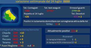 Coronavirus: in Abruzzo oggi 5 nuovi casi – dati aggiornati al 31 luglio