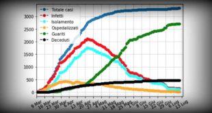 Coronavirus: Albani, In Abruzzo Indice RT a 0,95. I dati aggiornati al 14 luglio