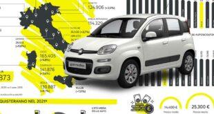 Osservatorio di AutoScout24 mercato auto usate  II semestre 2020: gli abruzzesi preferiscono la Panda