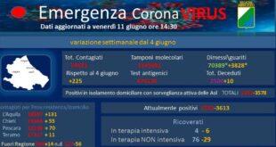 Coronavirus 28 nuovi casi in Abruzzo e un decesso – dati aggiornati all'11 giugno